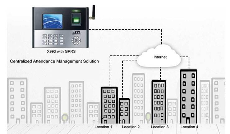 X990 GPRS sim based biometric machine
