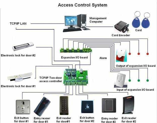 Access Control System Approach Guard Home Office Building