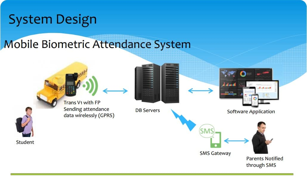 Mobile Biometric Attendance System