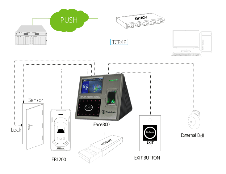 Face Recognition iface 800 Simple Access Configuration