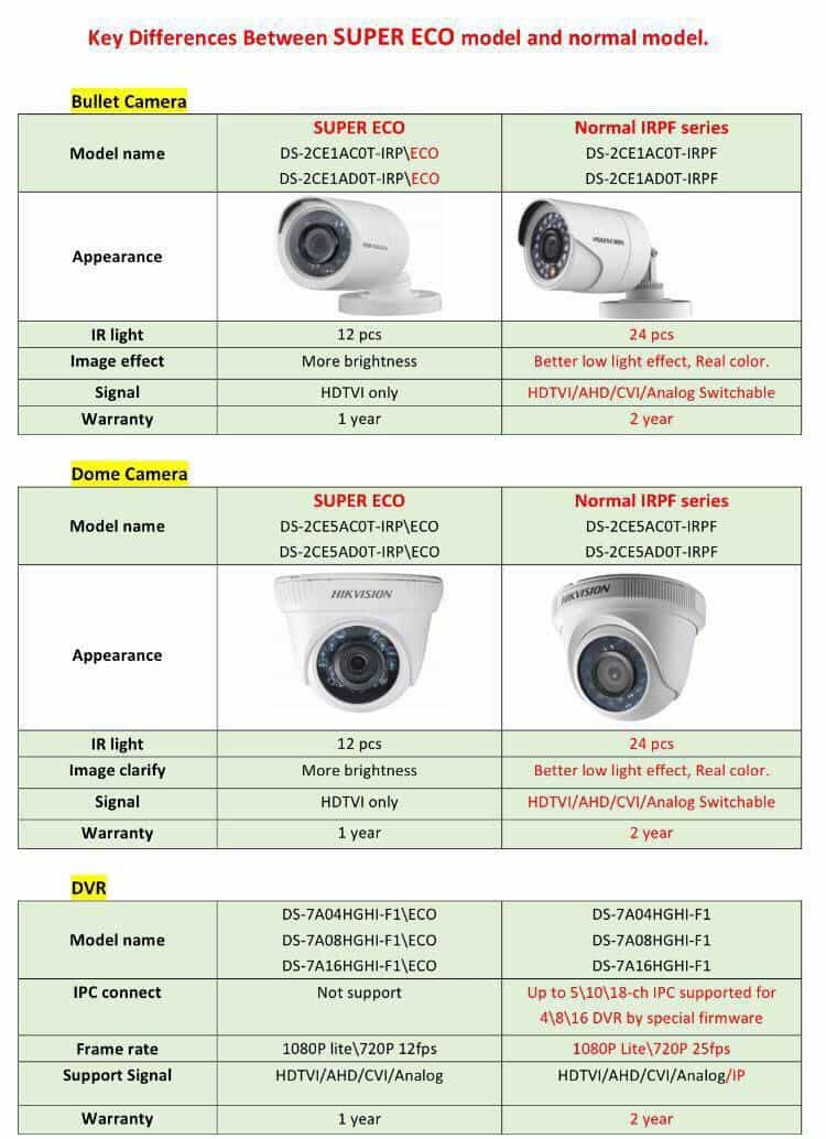 Hikvision Super Eco Products