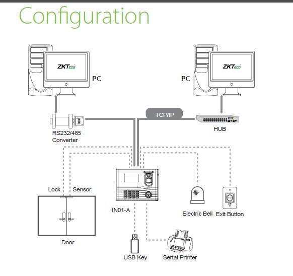Biometric Fingerprint Time Attendance Access Control IN01 Configuration