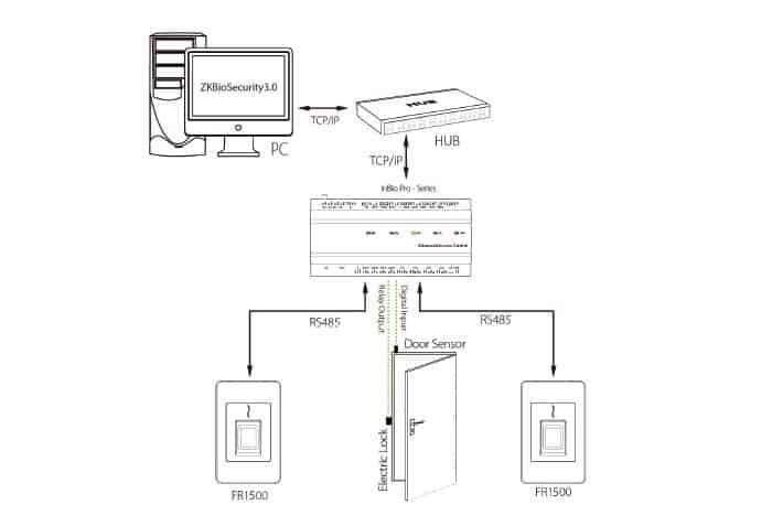 Fingerprint Reader FR1500 Flush-Mounted RS-485 Installation