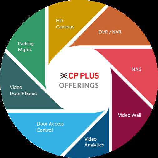 CP Plus Products