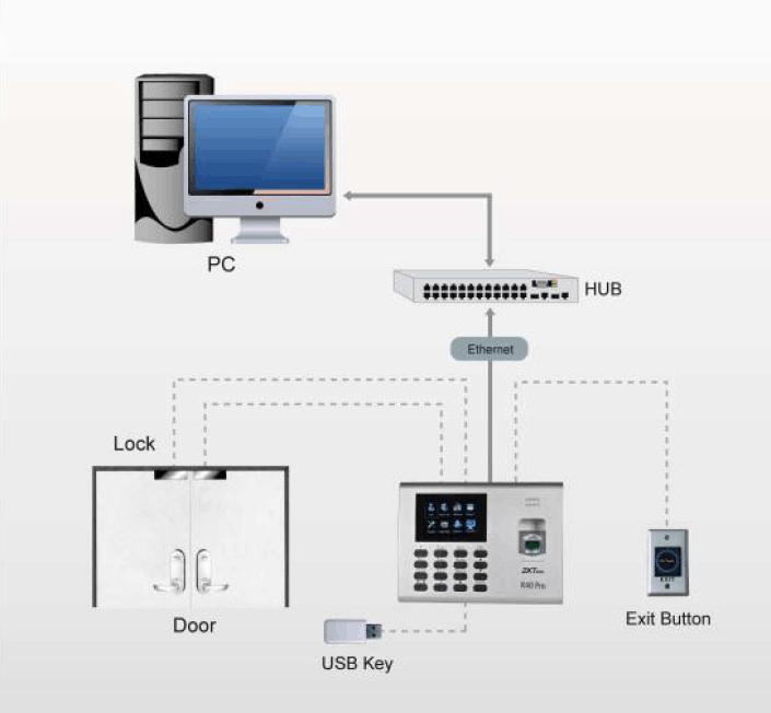 Configuration of ZKTeco K60 Attendance Machine