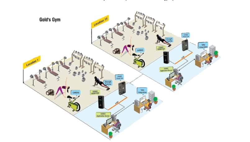 Access Control For Gym