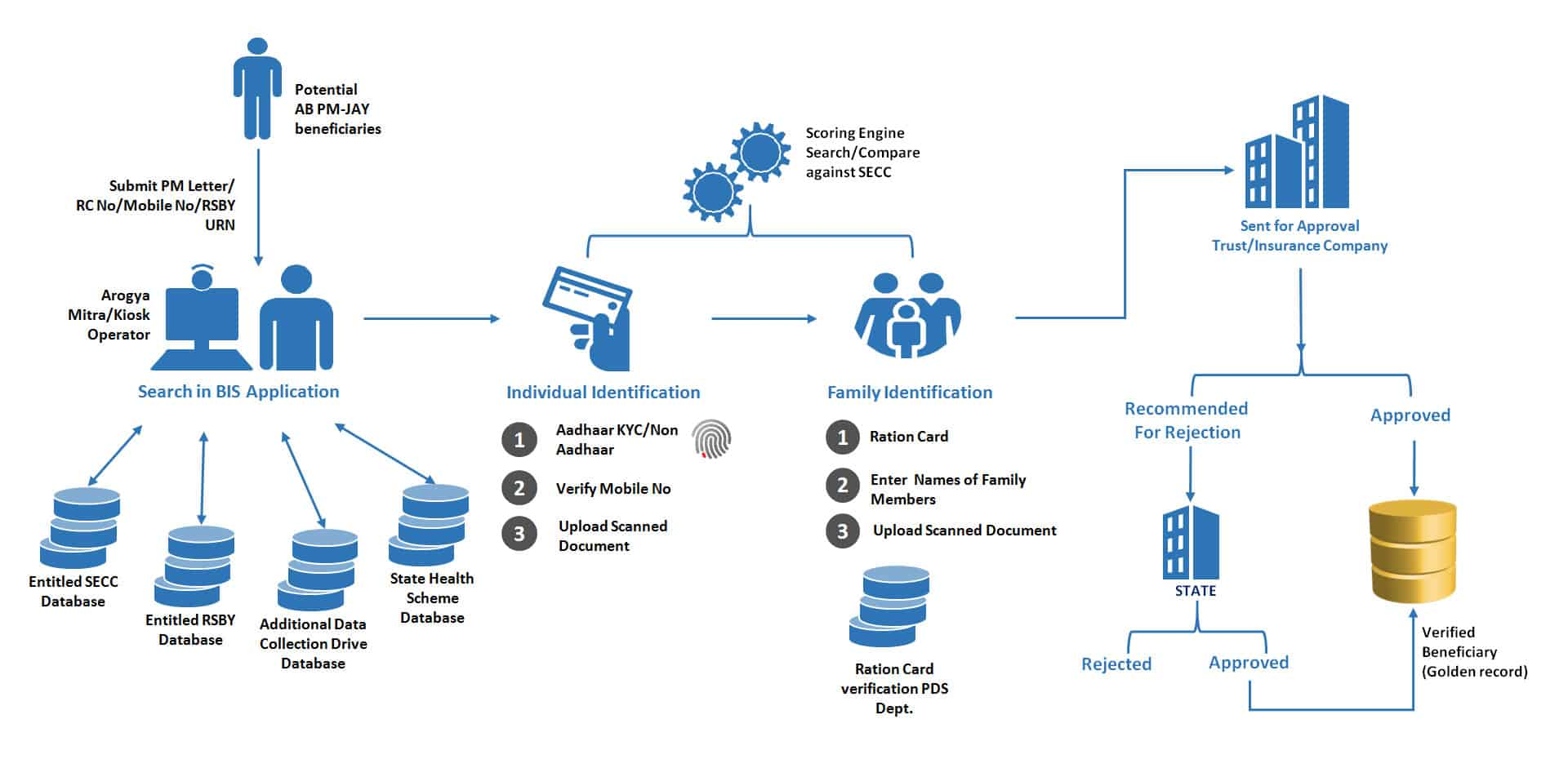 Beneficiary Identification System Process Flow