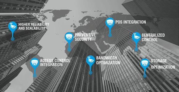 Surveillance Video Management Software